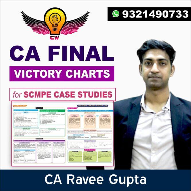 SCMPE Victory Charts 2021 | SCMPE Case Study